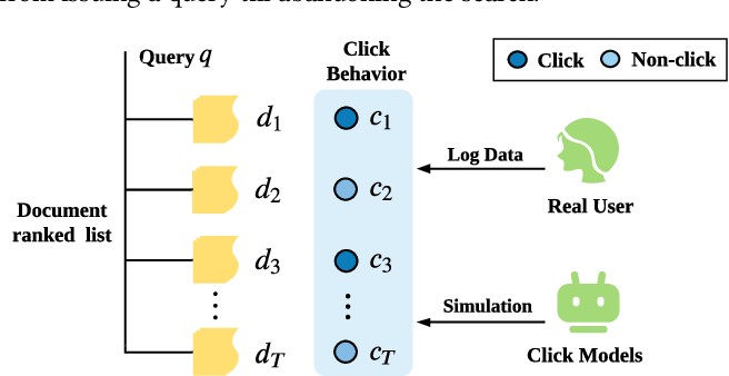Figure 1 for An Adversarial Imitation Click Model for Information Retrieval