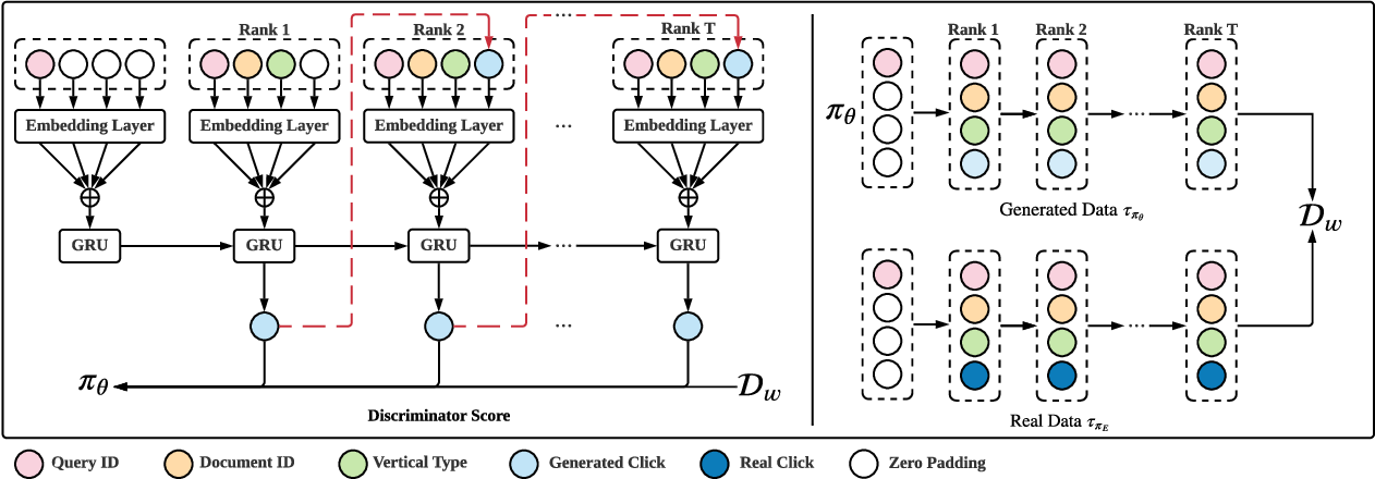 Figure 3 for An Adversarial Imitation Click Model for Information Retrieval