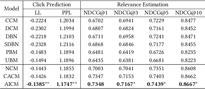 Figure 4 for An Adversarial Imitation Click Model for Information Retrieval