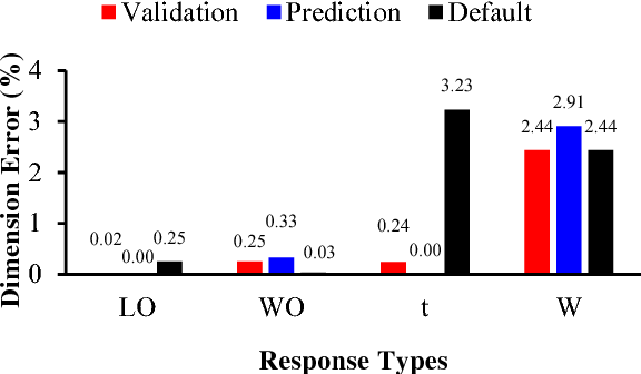 Figure 6 from Optimization of 3D-Printer Process Parameters for