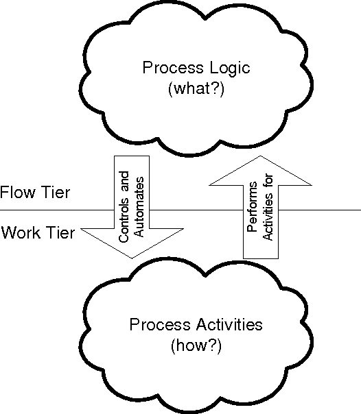 Figure 2 1 From Micro Workflow A Workflow Architecture Supporting