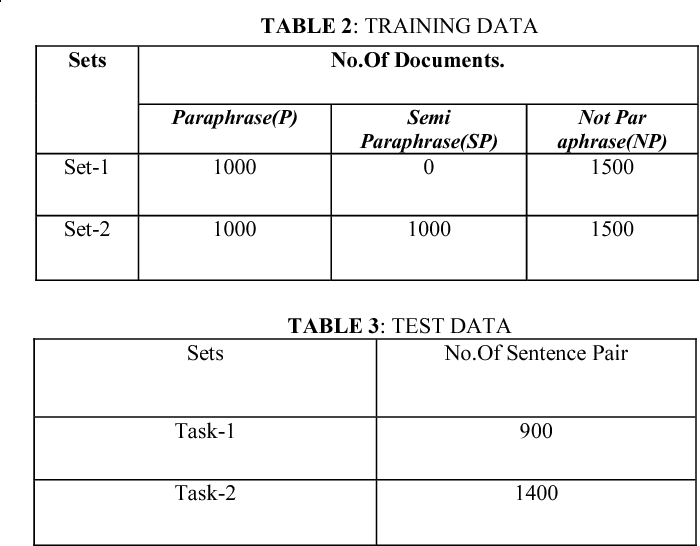 Table 2 from Sentence similarity detection in Malayalam