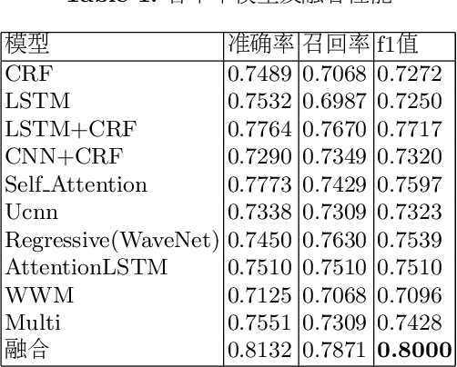 Figure 2 for Applications of BERT Based Sequence Tagging Models on Chinese Medical Text Attributes Extraction