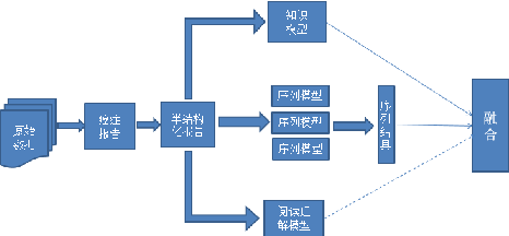 Figure 1 for Applications of BERT Based Sequence Tagging Models on Chinese Medical Text Attributes Extraction