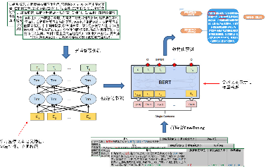 Figure 4 for Applications of BERT Based Sequence Tagging Models on Chinese Medical Text Attributes Extraction