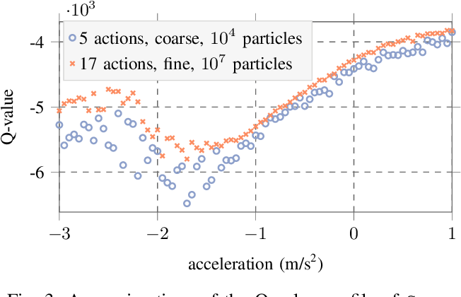 Figure 3 for Efficient Sampling in POMDPs with Lipschitz Bandits for Motion Planning in Continuous Spaces