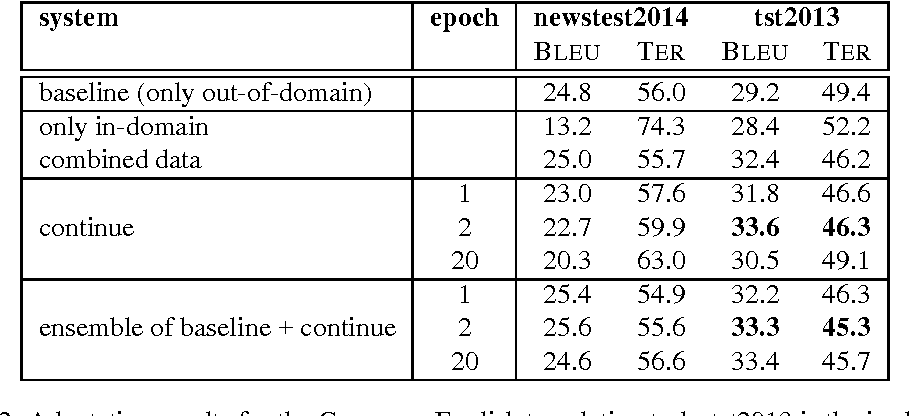Figure 3 for Fast Domain Adaptation for Neural Machine Translation