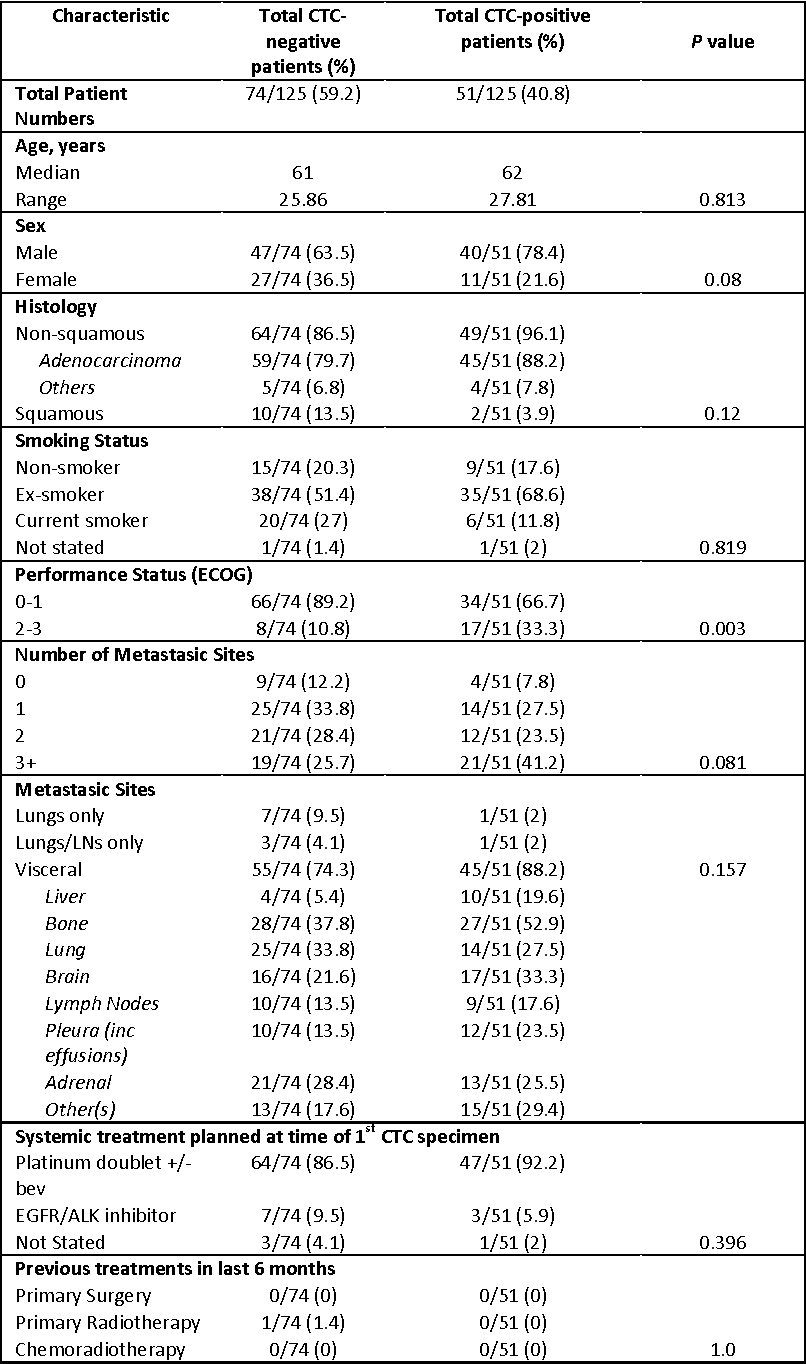 Table 1. Baseline characteristics of patients with treatment-naive advanced NSCLC according to total CTC status.