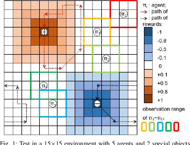 Figure 1 for Evaluation Mechanism of Collective Intelligence for Heterogeneous Agents Group