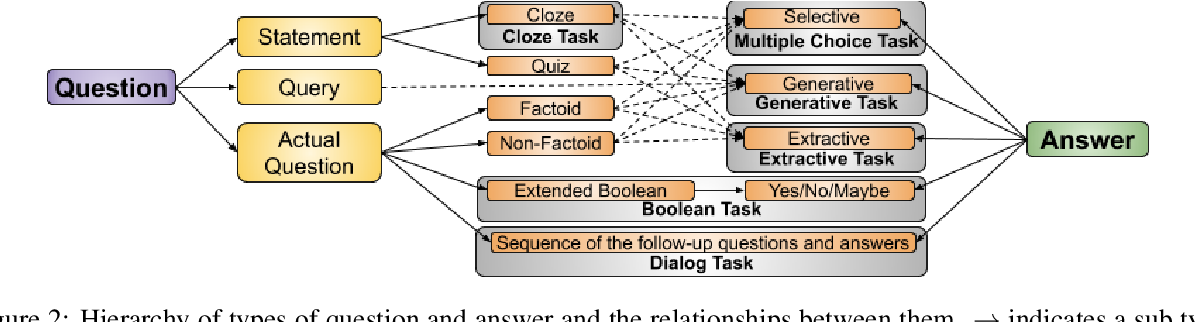 Figure 3 for English Machine Reading Comprehension Datasets: A Survey