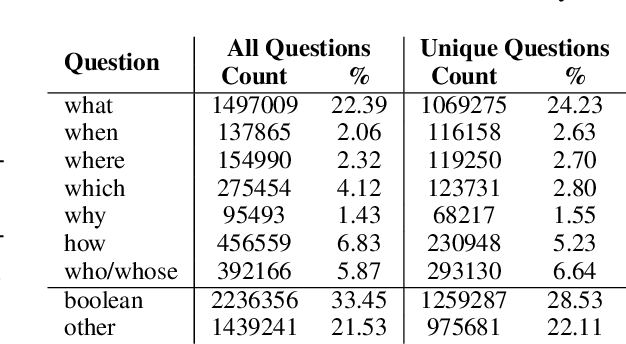 Figure 4 for English Machine Reading Comprehension Datasets: A Survey