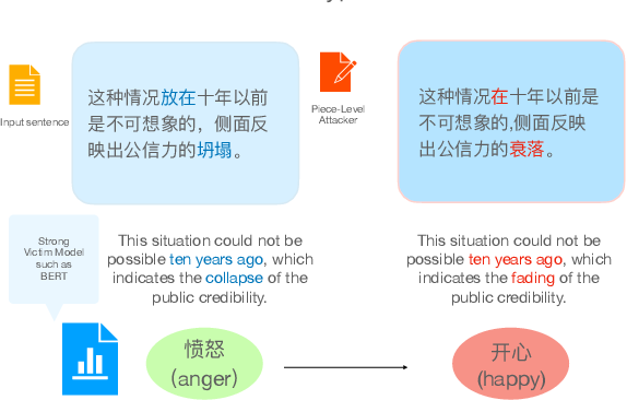 Figure 1 for Generating Adversarial Examples in Chinese Texts Using Sentence-Pieces