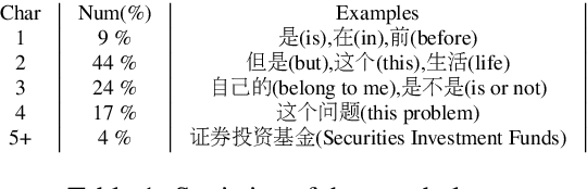Figure 2 for Generating Adversarial Examples in Chinese Texts Using Sentence-Pieces