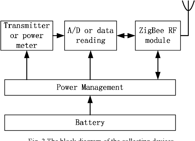 PDF] Condition Monitoring System of Mine Air Compressors