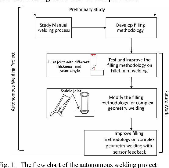 the flow chart of the autonomous welding project