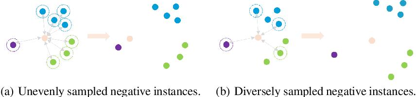 Figure 3 for Probing Negative Sampling Strategies to Learn GraphRepresentations via Unsupervised Contrastive Learning