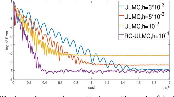 Figure 1 for Random Coordinate Underdamped Langevin Monte Carlo