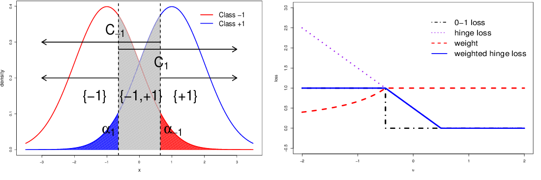 Figure 1 for Learning Confidence Sets using Support Vector Machines