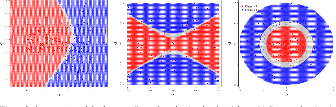Figure 3 for Learning Confidence Sets using Support Vector Machines