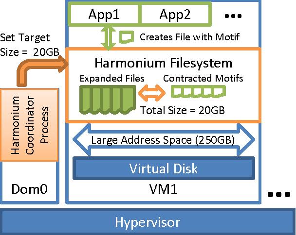PDF] Harmonium: Elastic Cloud Storage via File Motifs - Semantic Scholar