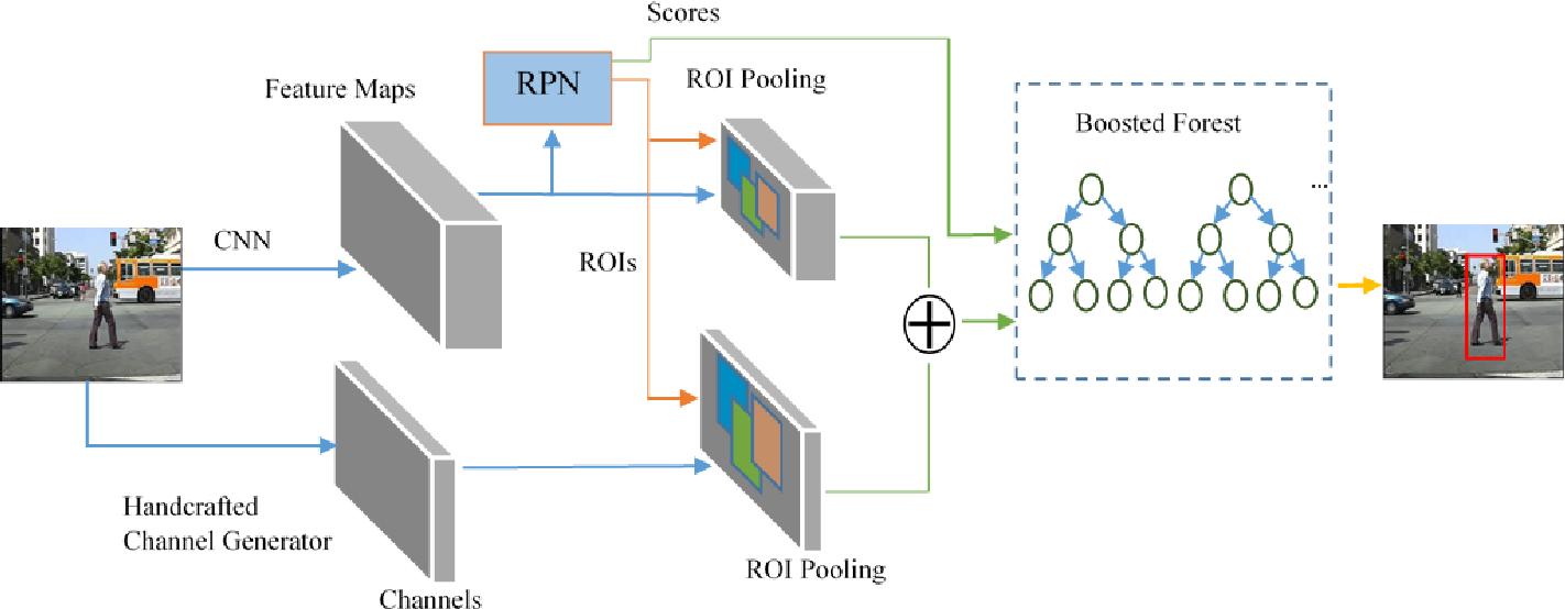 Figure 1 for Hybrid Channel Based Pedestrian Detection