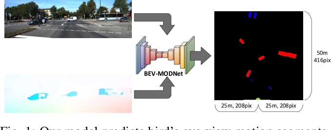 Figure 1 for BEV-MODNet: Monocular Camera based Bird's Eye View Moving Object Detection for Autonomous Driving