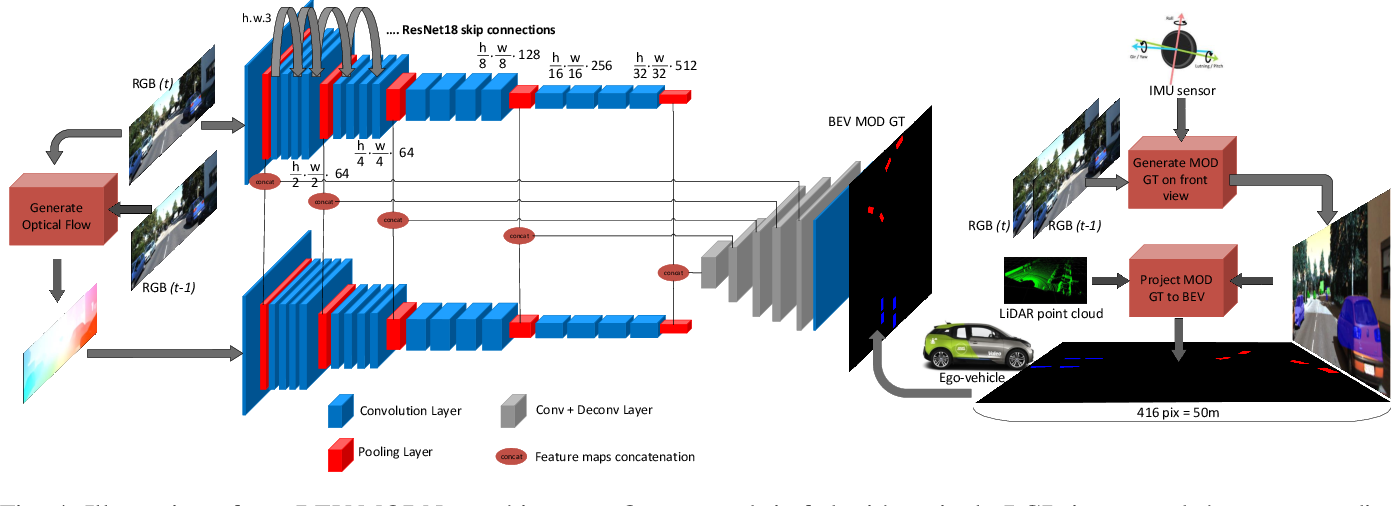 Figure 4 for BEV-MODNet: Monocular Camera based Bird's Eye View Moving Object Detection for Autonomous Driving