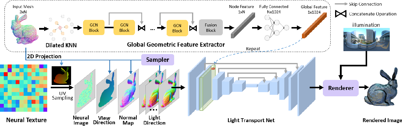 Figure 3 for A Neural Rendering Framework for Free-Viewpoint Relighting