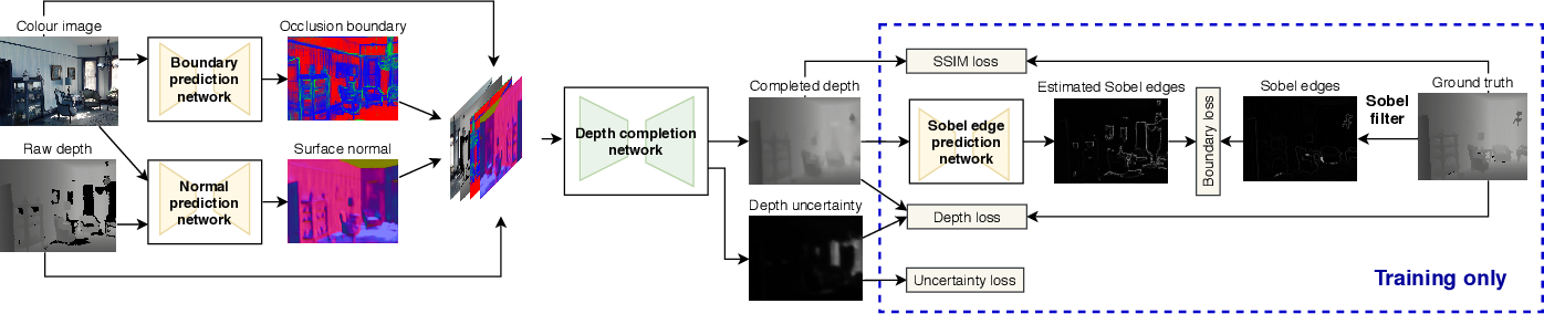Figure 4 for Efficient Volumetric Mapping Using Depth Completion With Uncertainty for Robotic Navigation