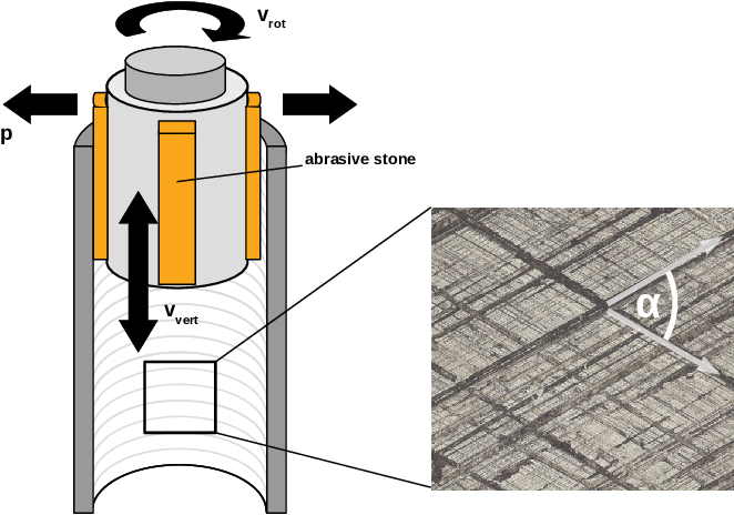Figure 1 for Machine Learning for Nondestructive Wear Assessment in Large Internal Combustion Engines
