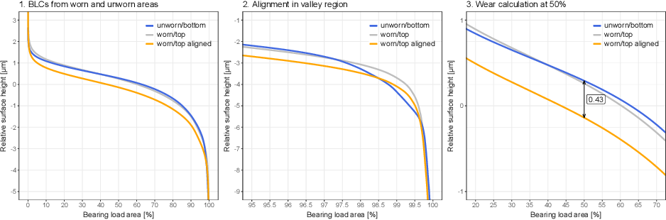 Figure 4 for Machine Learning for Nondestructive Wear Assessment in Large Internal Combustion Engines