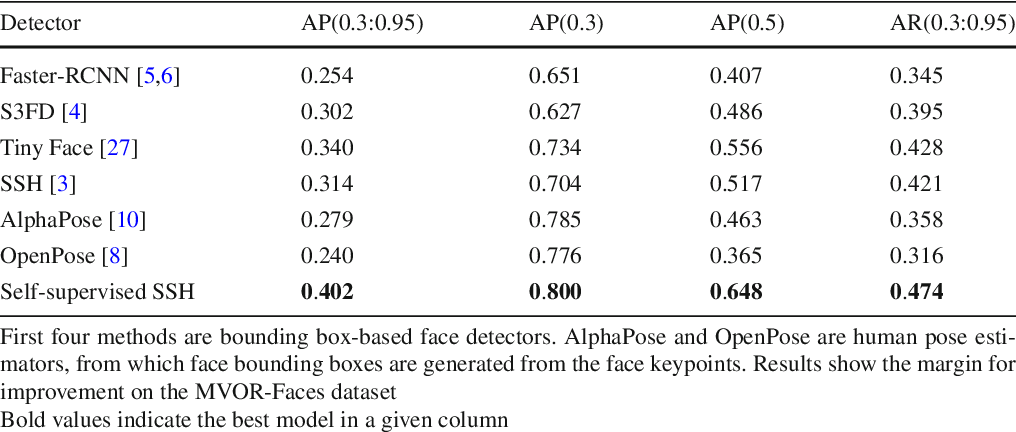 Figure 2 for Face Detection in the Operating Room: Comparison of State-of-the-art Methods and a Self-supervised Approach