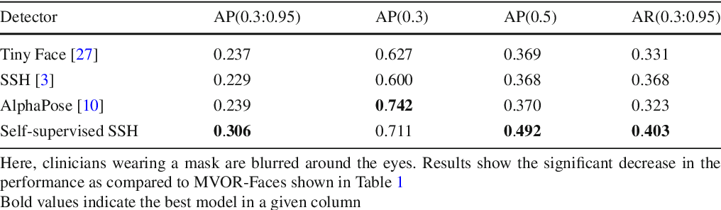 Figure 4 for Face Detection in the Operating Room: Comparison of State-of-the-art Methods and a Self-supervised Approach