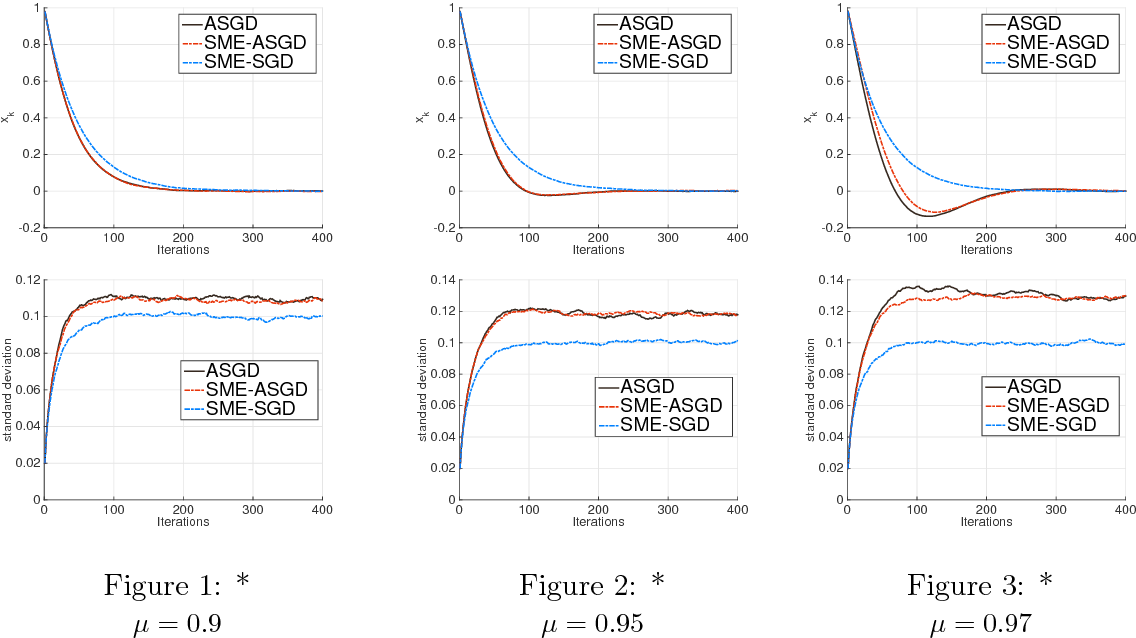 Figure 1 for Stochastic modified equations for the asynchronous stochastic gradient descent