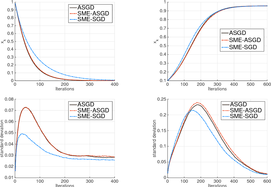 Figure 2 for Stochastic modified equations for the asynchronous stochastic gradient descent