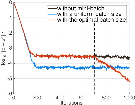 Figure 3 for Stochastic modified equations for the asynchronous stochastic gradient descent