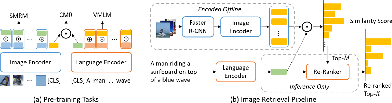 Figure 3 for LightningDOT: Pre-training Visual-Semantic Embeddings for Real-Time Image-Text Retrieval