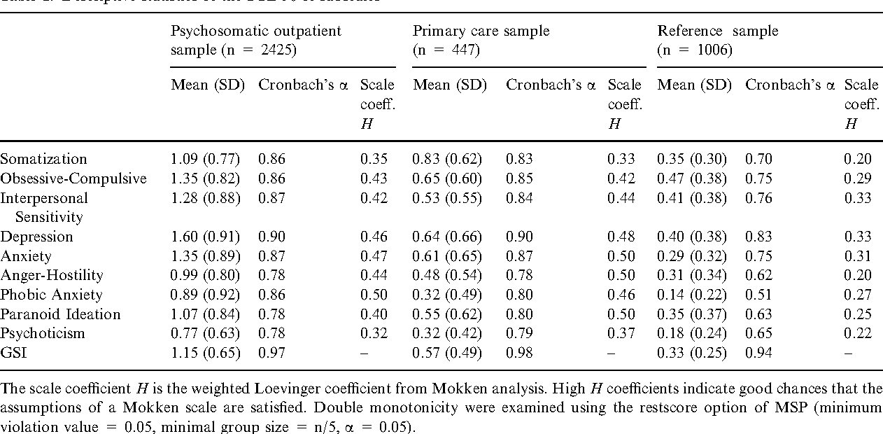 Descriptive Statistics Of The SCL 90 R Subscales