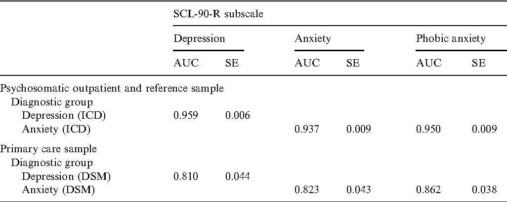 Relationship Between Diagnostic Groups And SCL 90 R Subscales