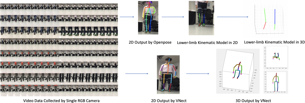 Figure 1 for A Single RGB Camera Based Gait Analysis with a Mobile Tele-Robot for Healthcare