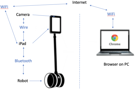 Figure 3 for A Single RGB Camera Based Gait Analysis with a Mobile Tele-Robot for Healthcare