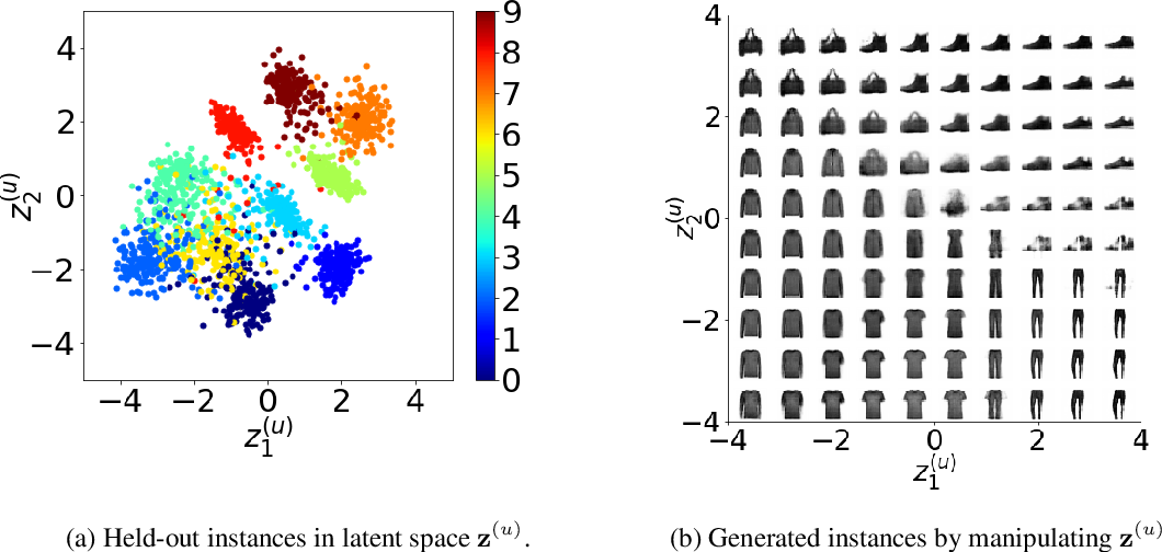 Figure 3 for Weakly Supervised Disentanglement by Pairwise Similarities