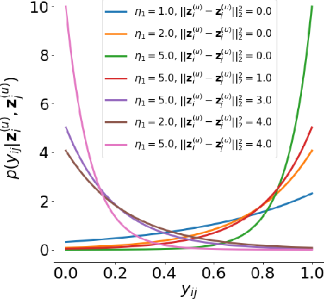 Figure 1 for Weakly Supervised Disentanglement by Pairwise Similarities