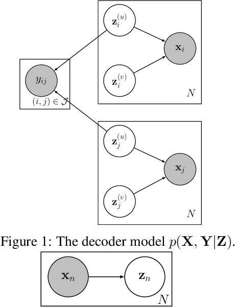 Figure 4 for Weakly Supervised Disentanglement by Pairwise Similarities