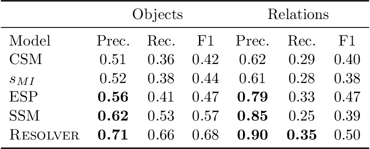 Figure 4 for Unsupervised Methods for Determining Object and Relation Synonyms on the Web