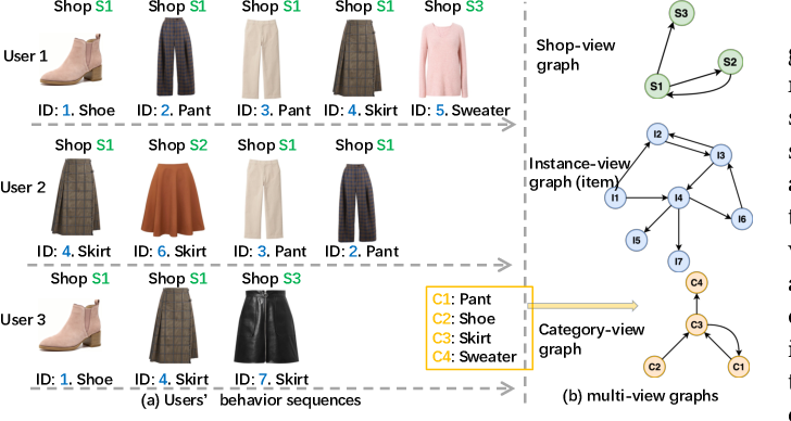 Figure 1 for M2GRL: A Multi-task Multi-view Graph Representation Learning Framework for Web-scale Recommender Systems