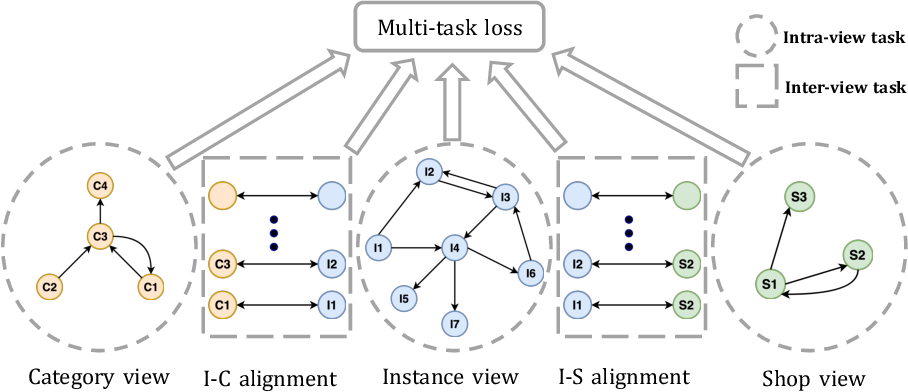 Figure 3 for M2GRL: A Multi-task Multi-view Graph Representation Learning Framework for Web-scale Recommender Systems