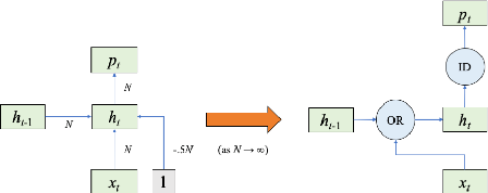 Figure 1 for Sequential Neural Networks as Automata