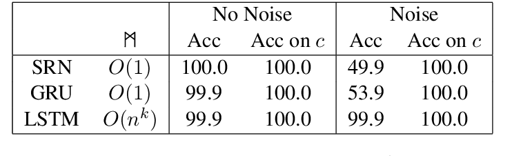 Figure 2 for Sequential Neural Networks as Automata