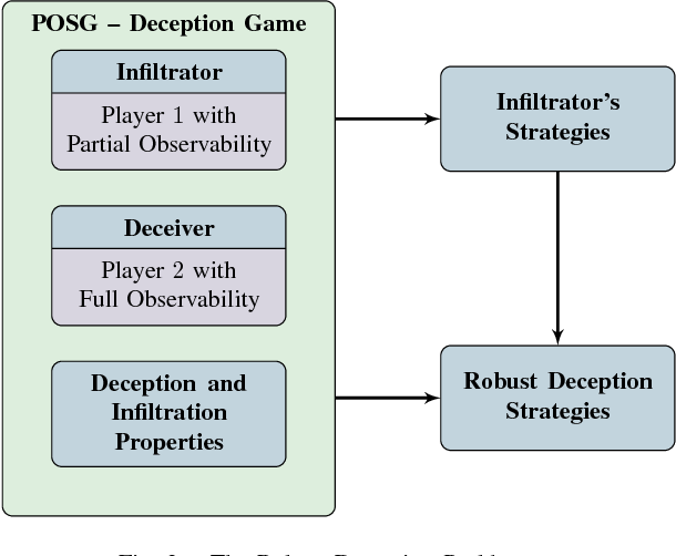 Figure 3 for The Partially Observable Games We Play for Cyber Deception